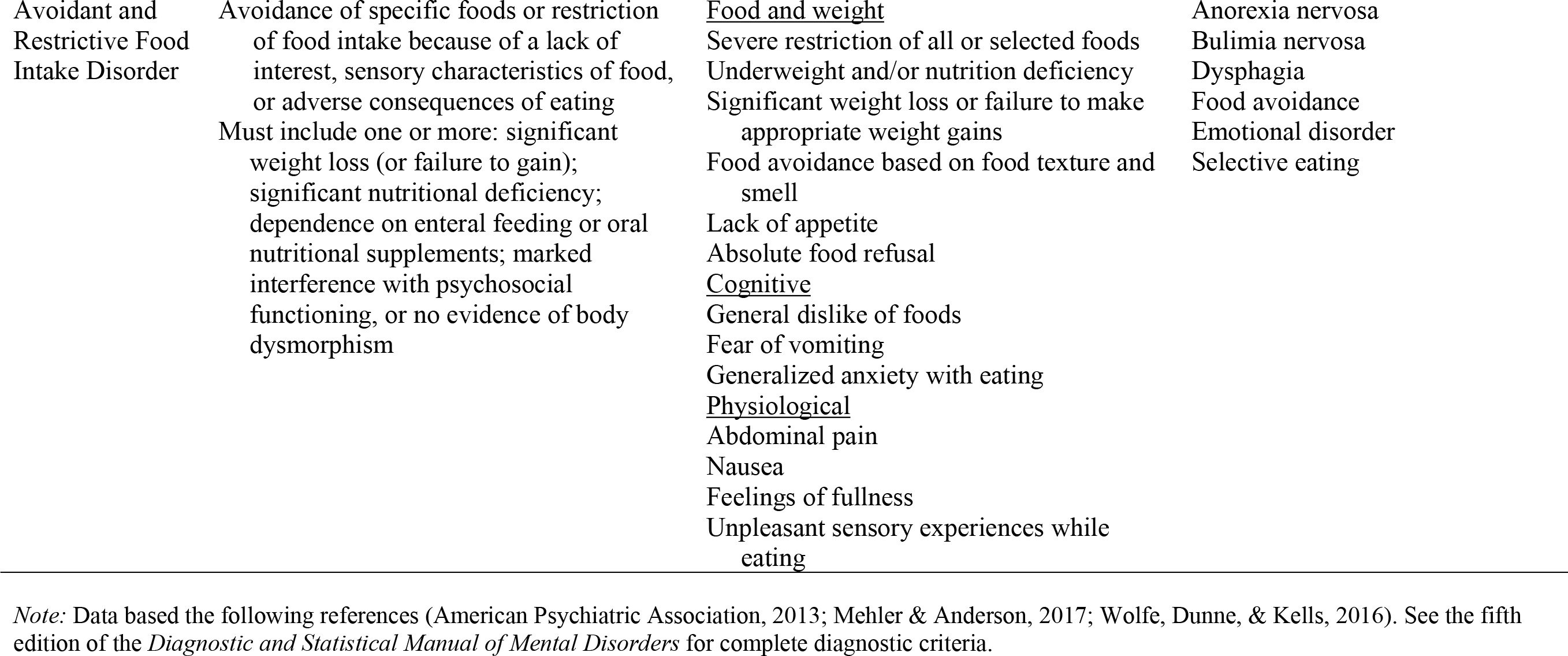 Criteria, Clinical Presentation, and Common Differential Diagnoses for Primary DSM-5 Eating Disorders
