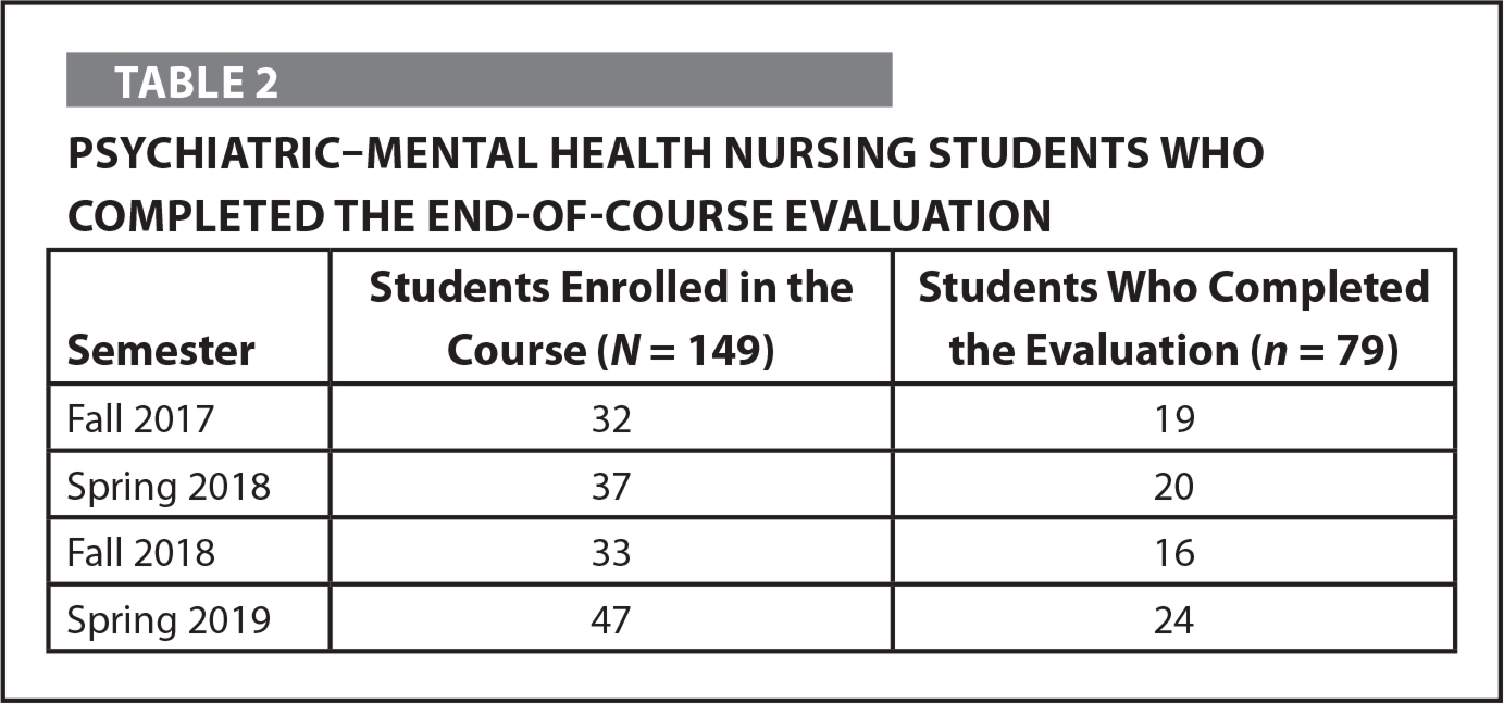Psychiatric–Mental Health Nursing Students Who Completed the End-of-Course Evaluation
