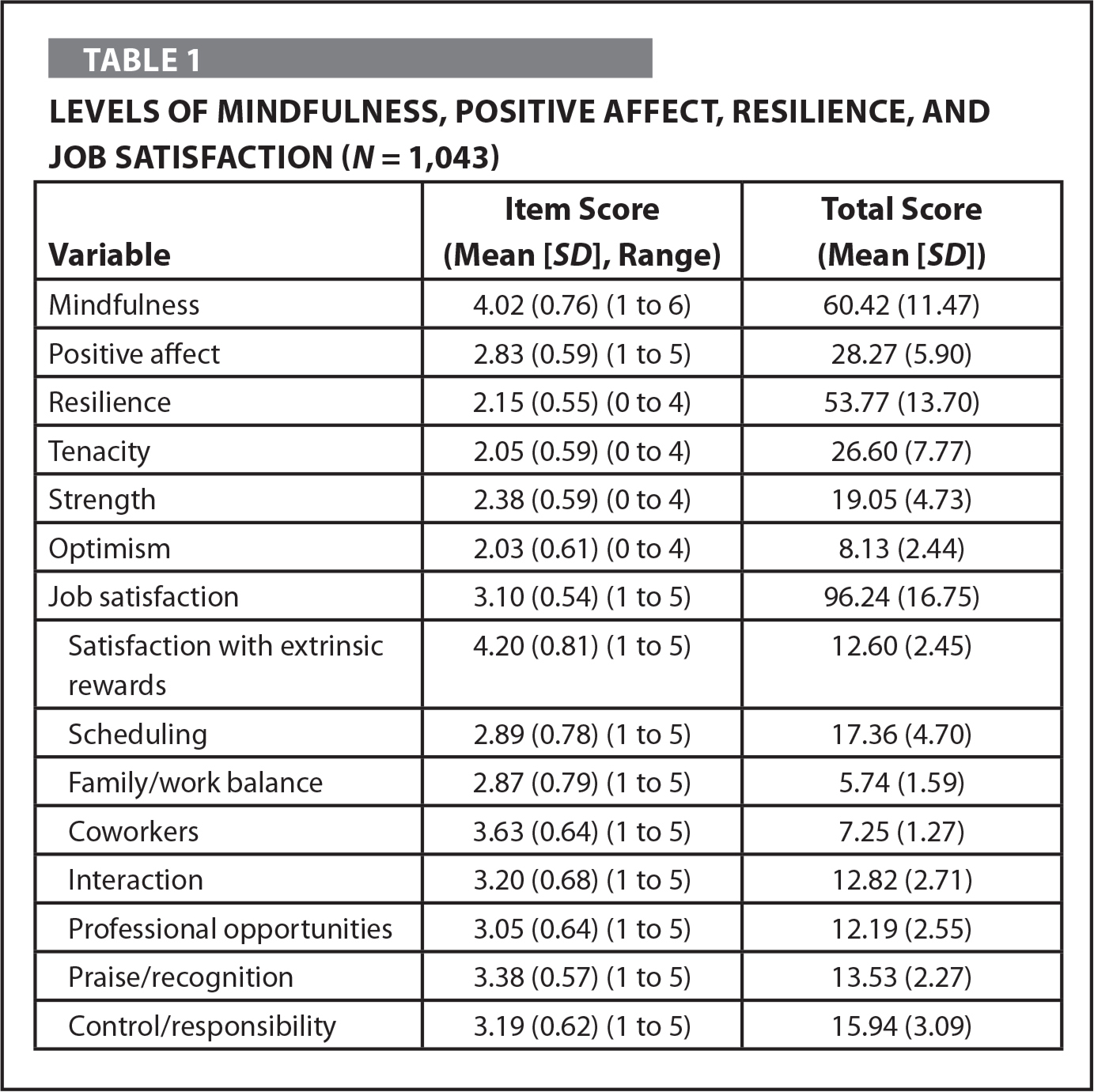 Levels of Mindfulness, Positive Affect, Resilience, and Job Satisfaction (N = 1,043)