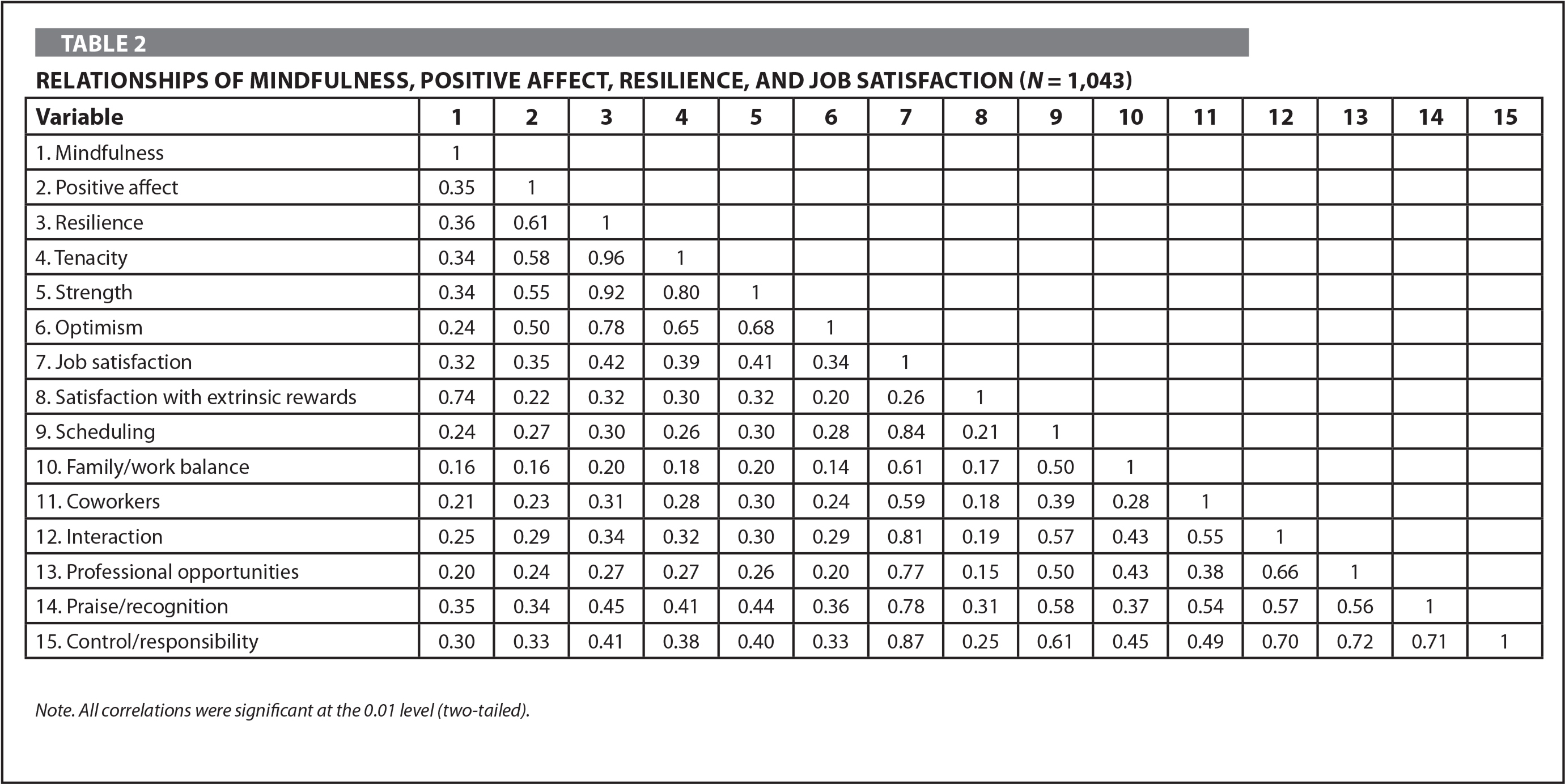 Relationships of Mindfulness, Positive Affect, Resilience, and Job Satisfaction (N = 1,043)