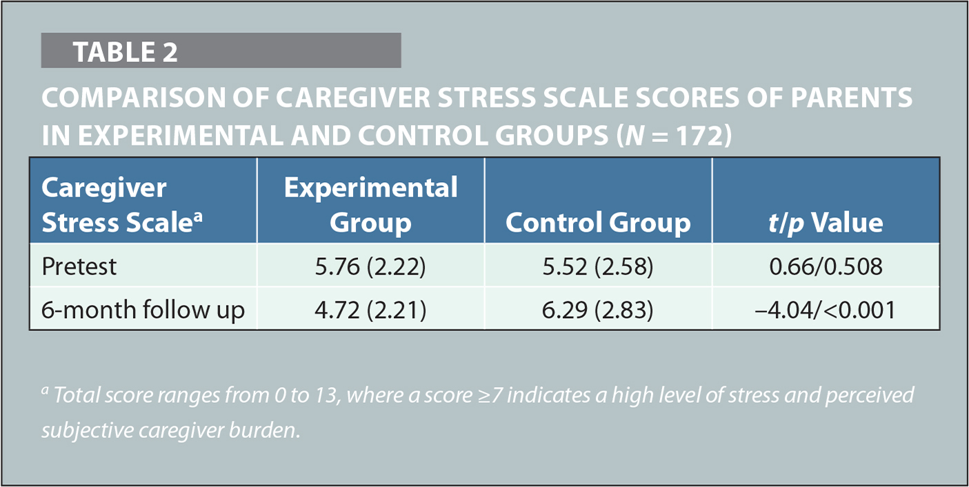 Comparison of Caregiver Stress Scale Scores of Parents in Experimental and Control Groups (N = 172)