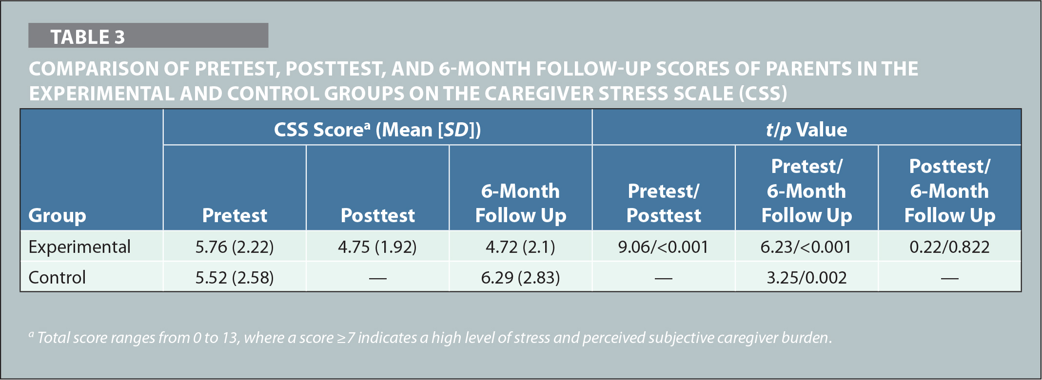 Comparison of Pretest, Posttest, and 6-Month Follow-Up Scores of Parents in the Experimental and Control Groups on the Caregiver Stress Scale (CSS)