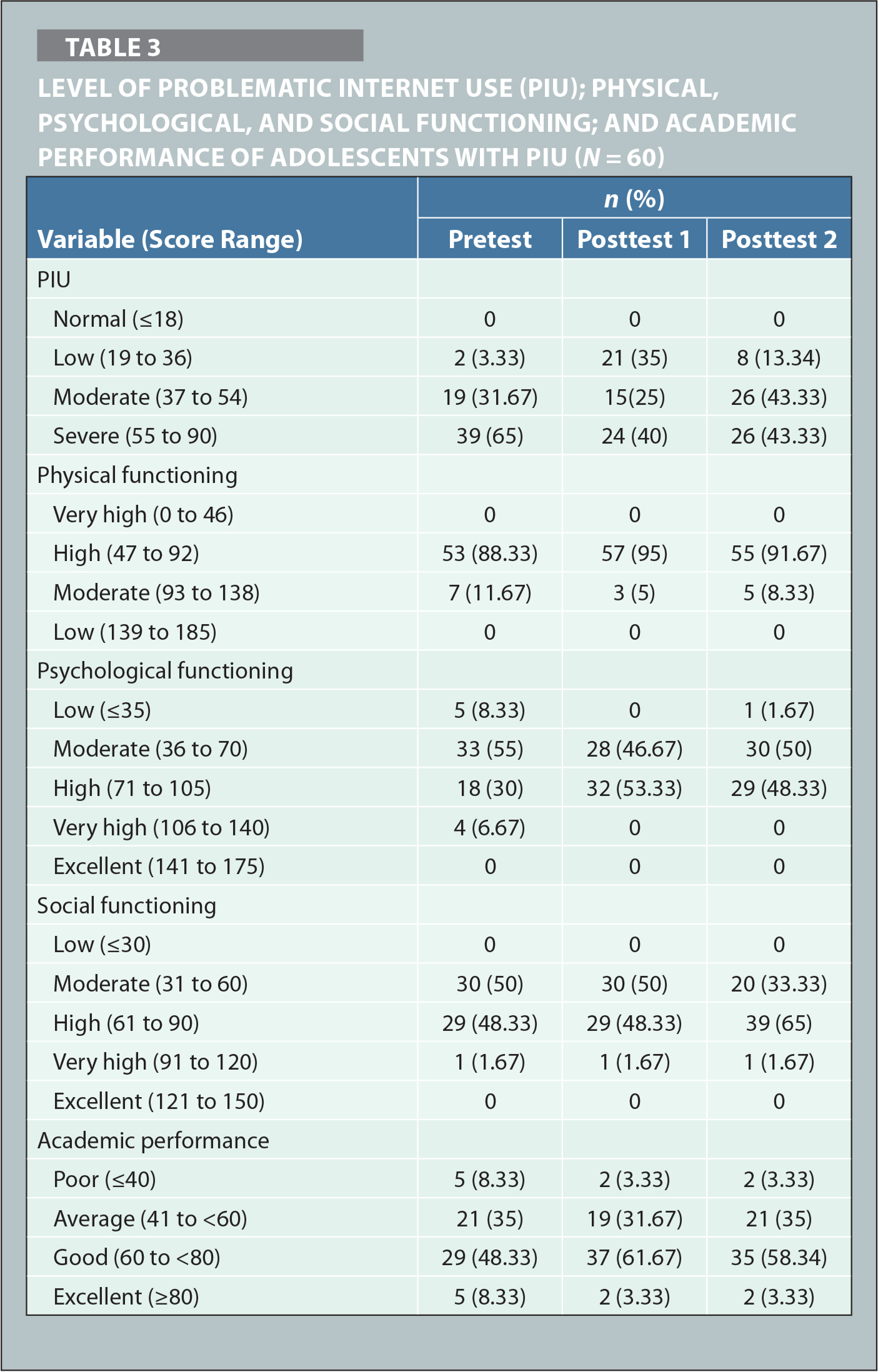 Level of Problematic Internet Use (PIU); Physical, Psychological, and Social Functioning; and Academic Performance of Adolescents with PIU (N = 60)