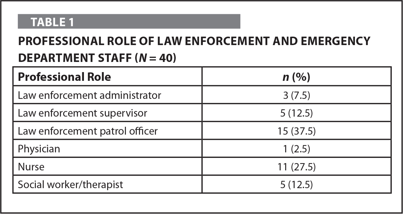 Professional Role of Law Enforcement and Emergency Department Staff (N = 40)
