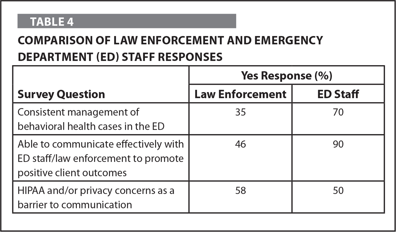 Comparison of Law Enforcement and Emergency Department (ED) Staff Responses