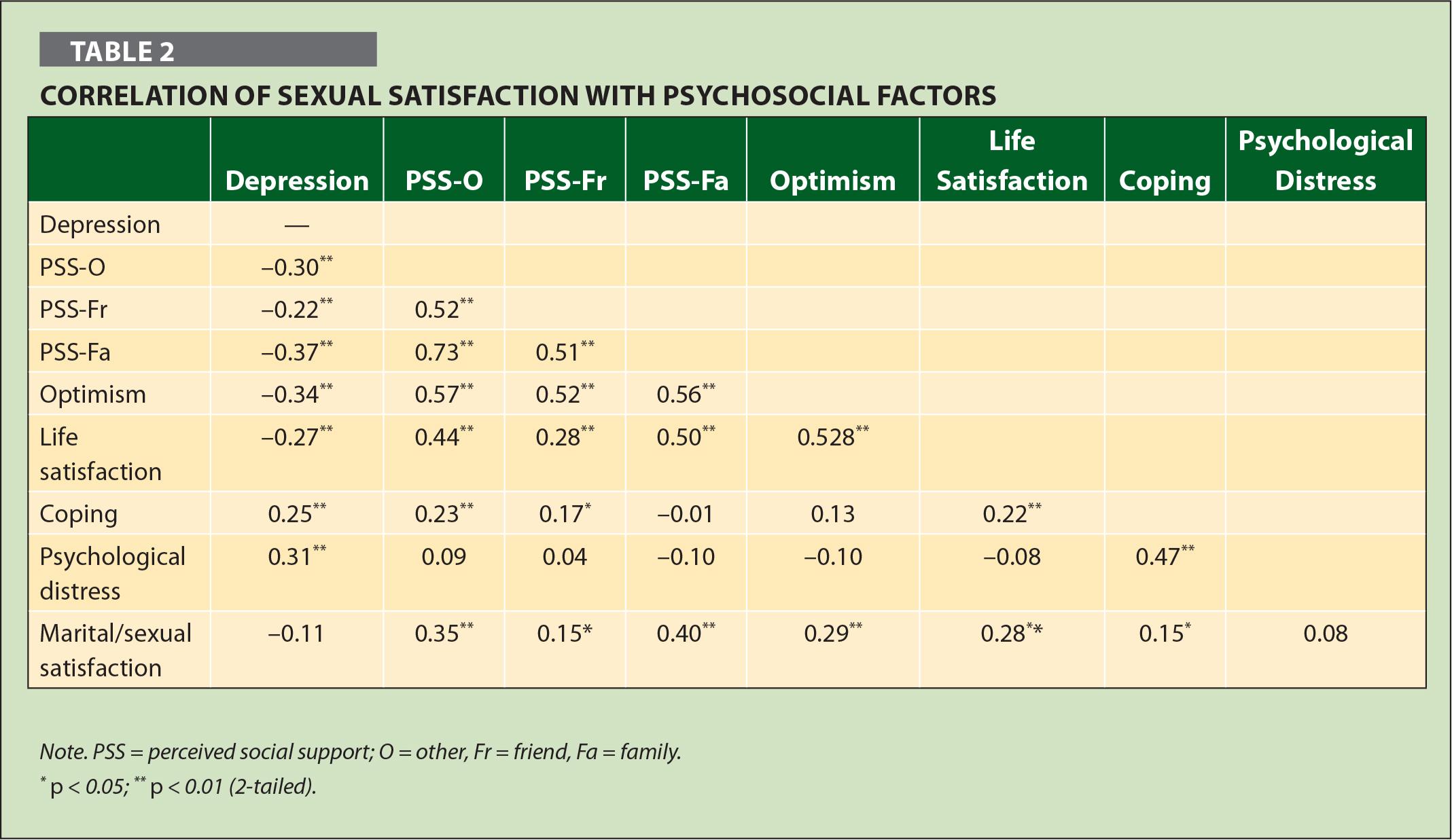Correlación de la satisfacción sexual con factores psicosociales