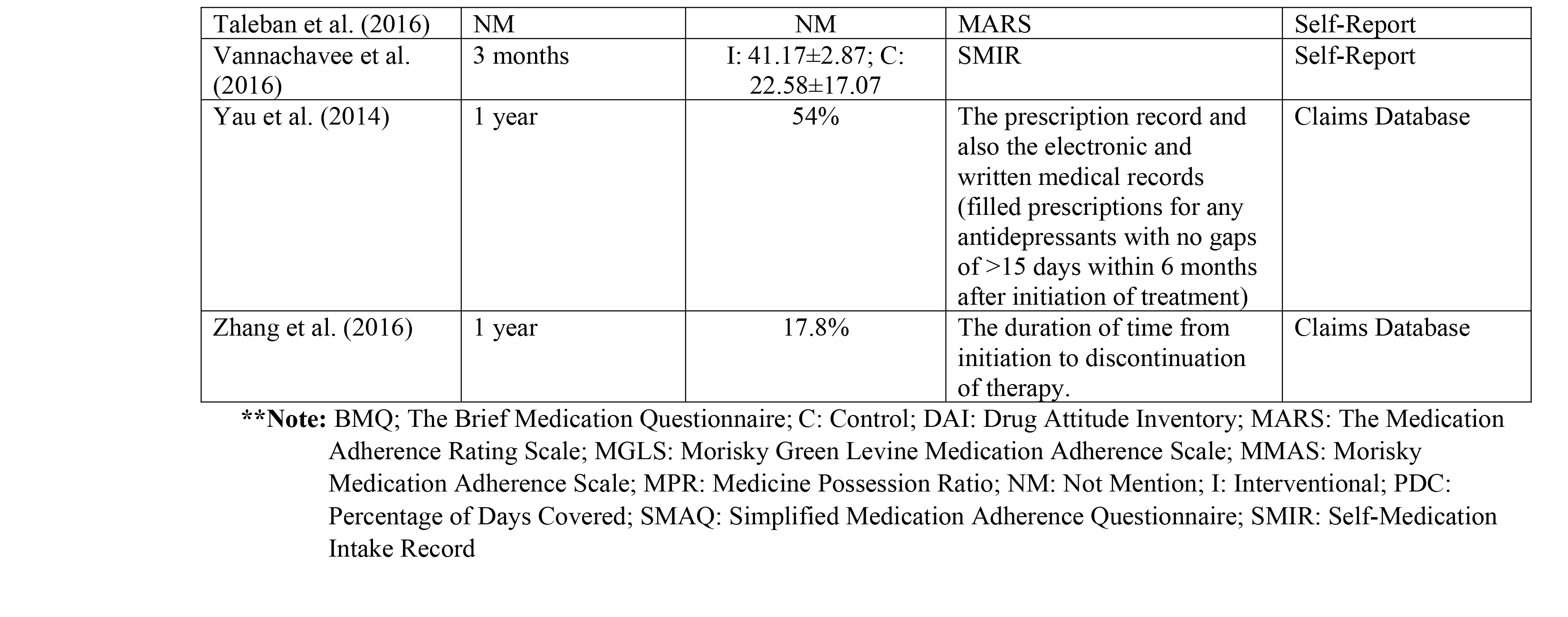 Medication Adherence Rate and Adherence Measurement Methods of Included Studies (n= 34)