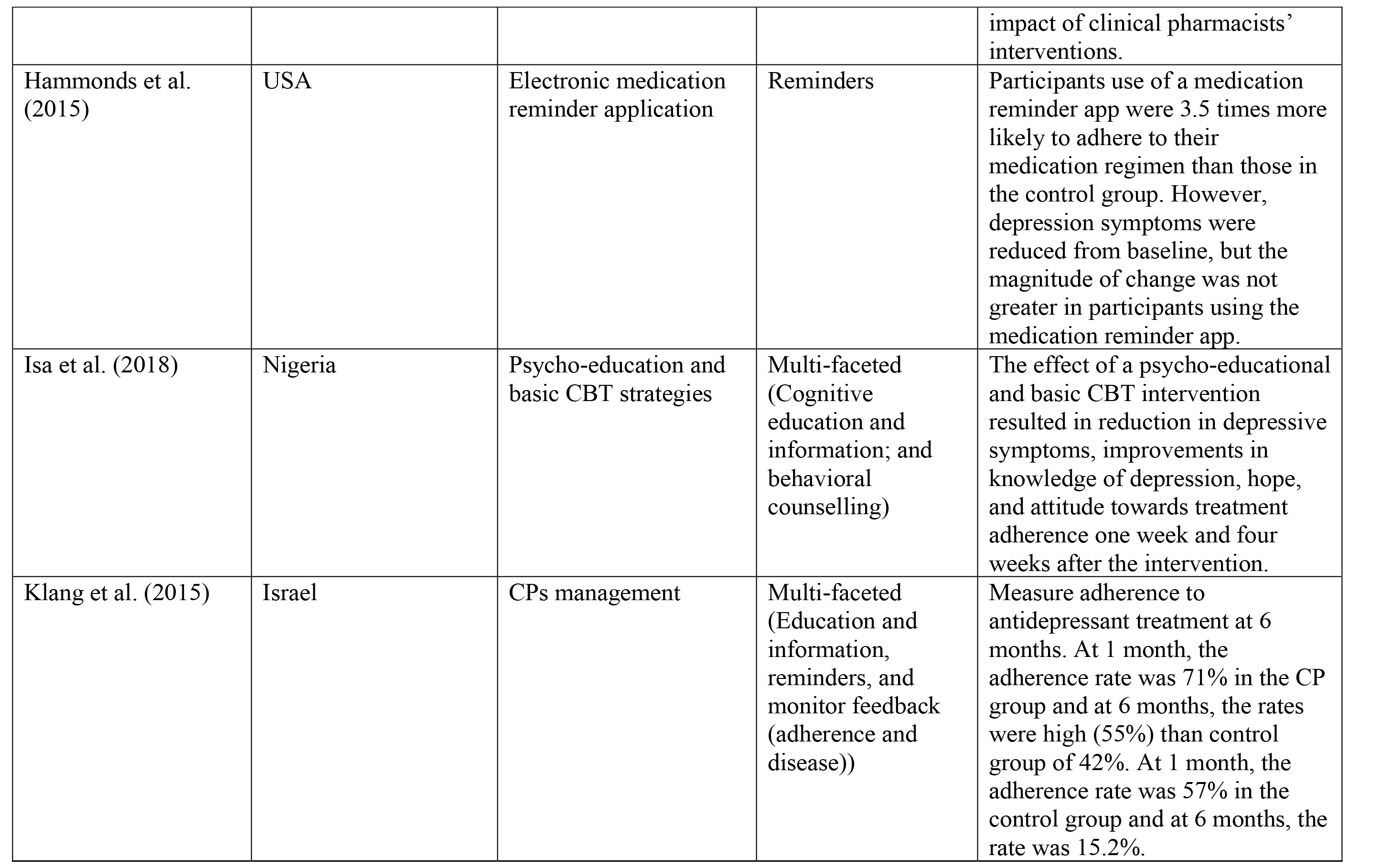 Studies with interventions to medication adherence (n=10)