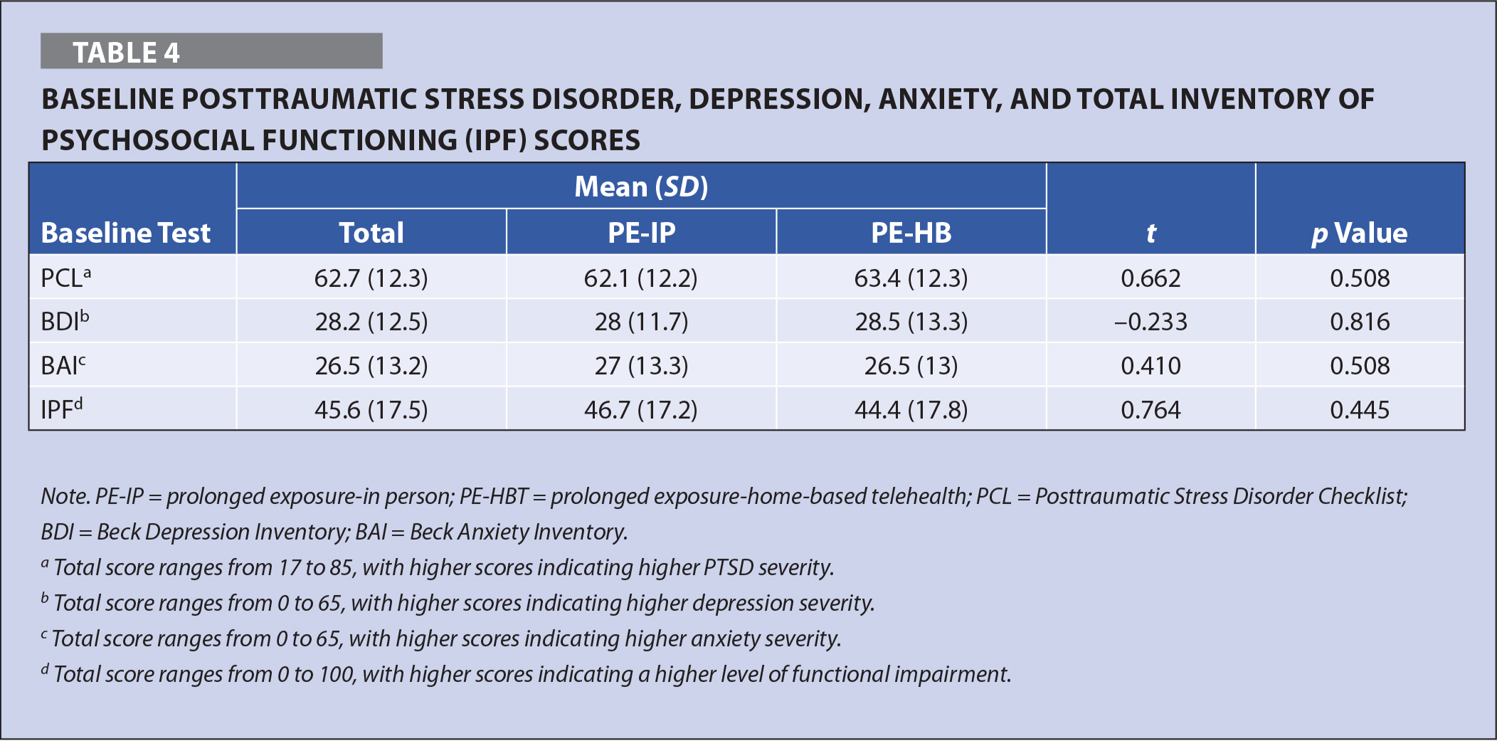 Baseline Posttraumatic Stress Disorder, Depression, Anxiety, And Total Inventory Of Psychosocial Functioning (IPF) Scores