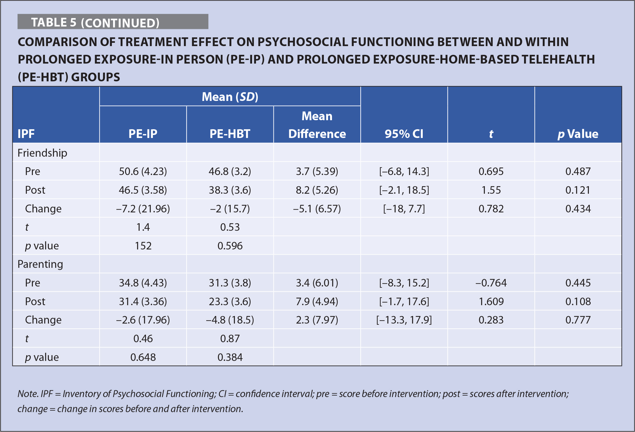 Comparison of Treatment Effect on Psychosocial Functioning Between and Within Prolonged Exposure-In Person (PE-IP) and Prolonged Exposure-Home-Based Telehealth (PE-HBT) Groups