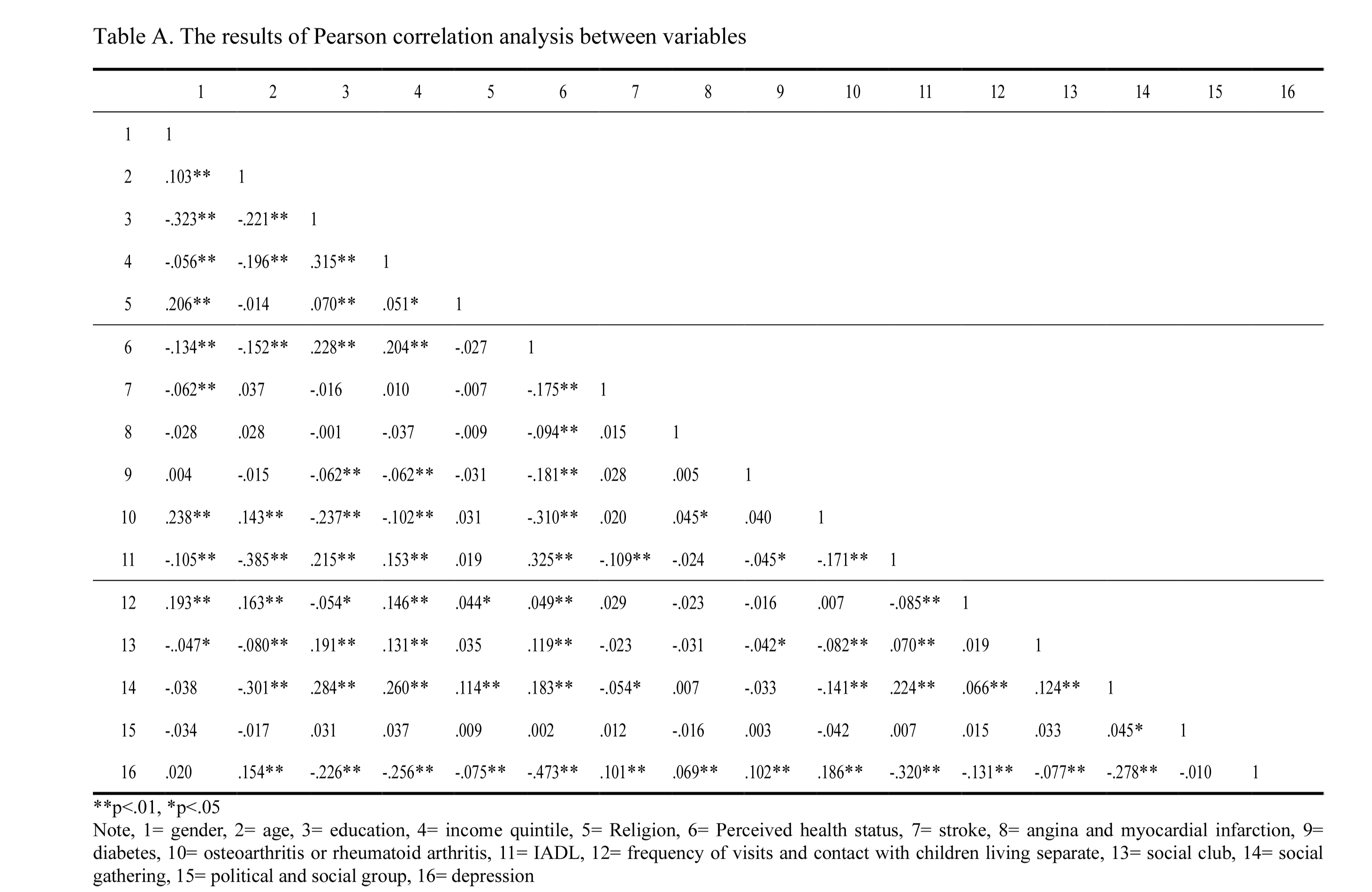 The results of Pearson correlation analysis between variables