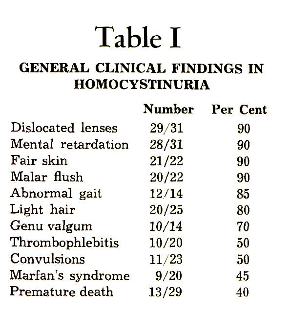 Table IGENERAL CLINICAL FINDINGS IN HOMOCYSTINURIA