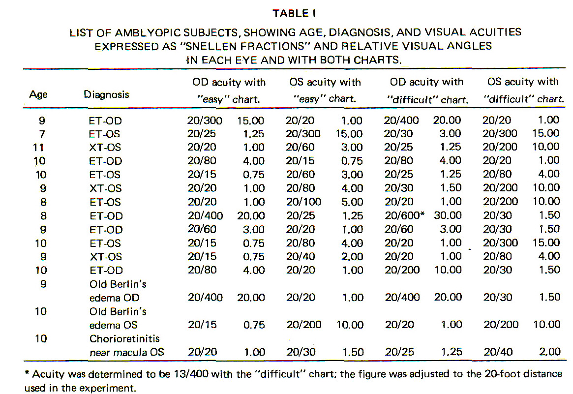 Visual acuity measured with easy and difficult optotypes in normal table ilist of amblyopic subjects showing age diagnosis and visual acuities expressed as geenschuldenfo Choice Image