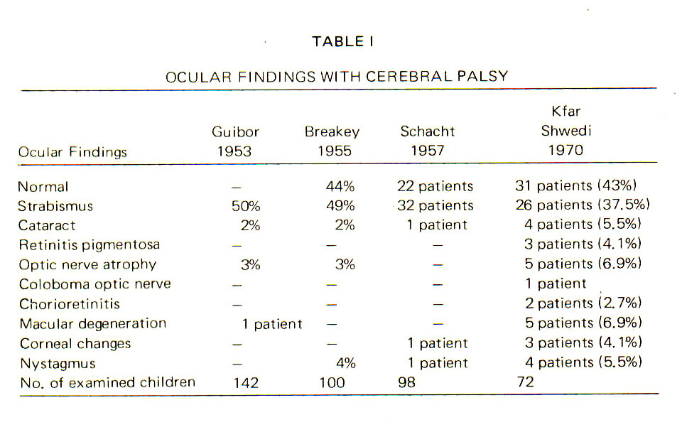 TABLE IOCULAR FINDINGS WITH CEREBRAL PALSY