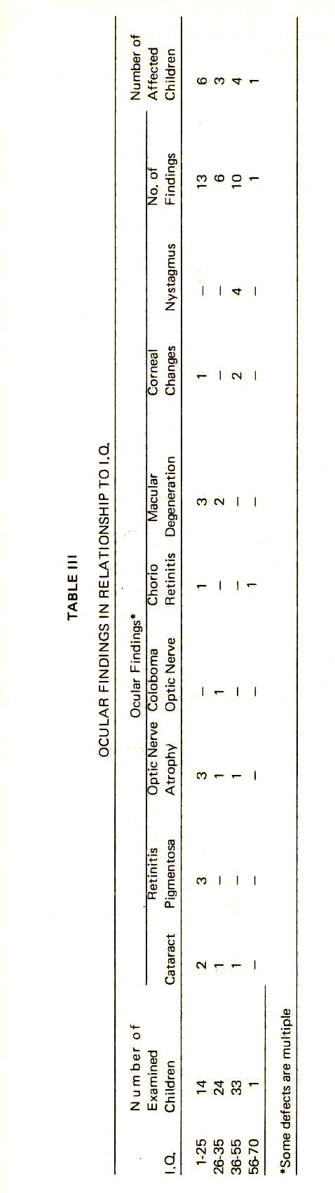TABLE IIIOCULAR FINDINGS IN RELATIONSHIPTO I.Q