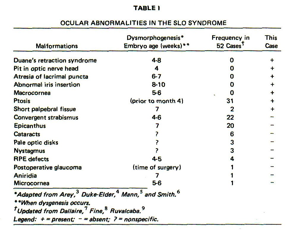 TABLE 1OCULAR ABNORMALITIES IN THE SLO SYNDROME