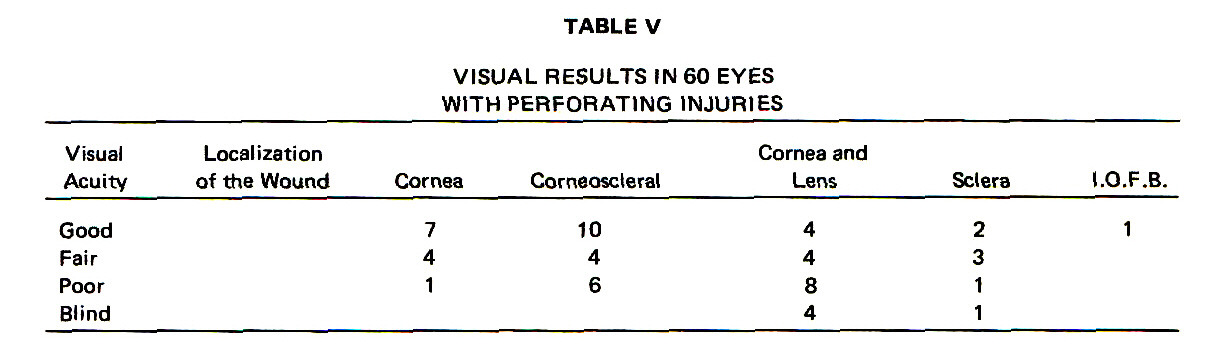 TABLE VVISUAL RESULTS IN 60 EYES WITH PERFORATING INJURIES