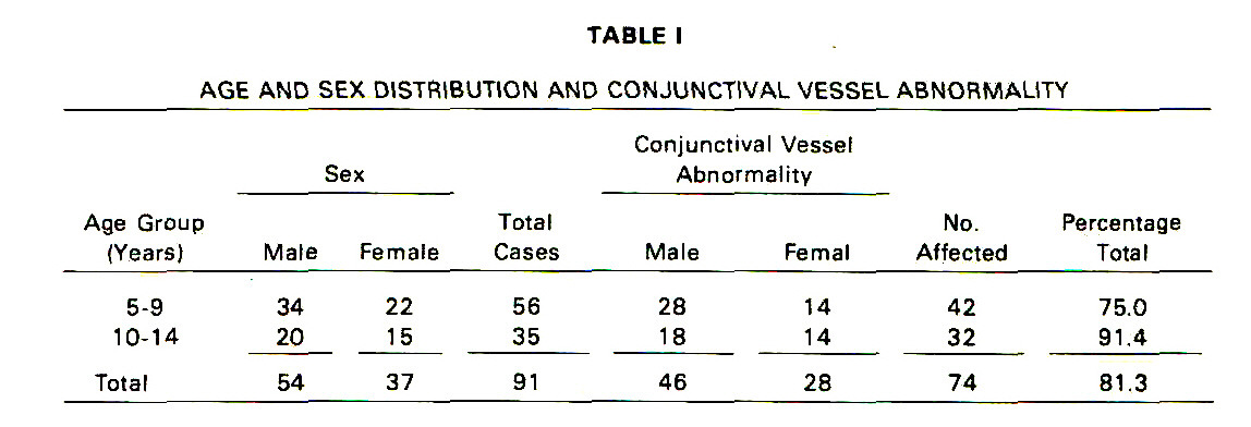 TABLE IAGE AND SEX DISTRIBUTION AND CONJUNCTIVAL VESSEL ABNORMALITY