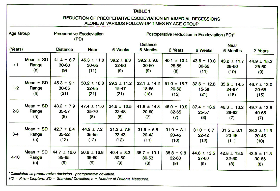 TABLE 1REDUCTION OF PREOPERATIVE ESODEVIATION BY BIMEDIAL RECESSIONS ALONE AT VARIOUS FOLLOW-UP TIMES BY AGE GROUP