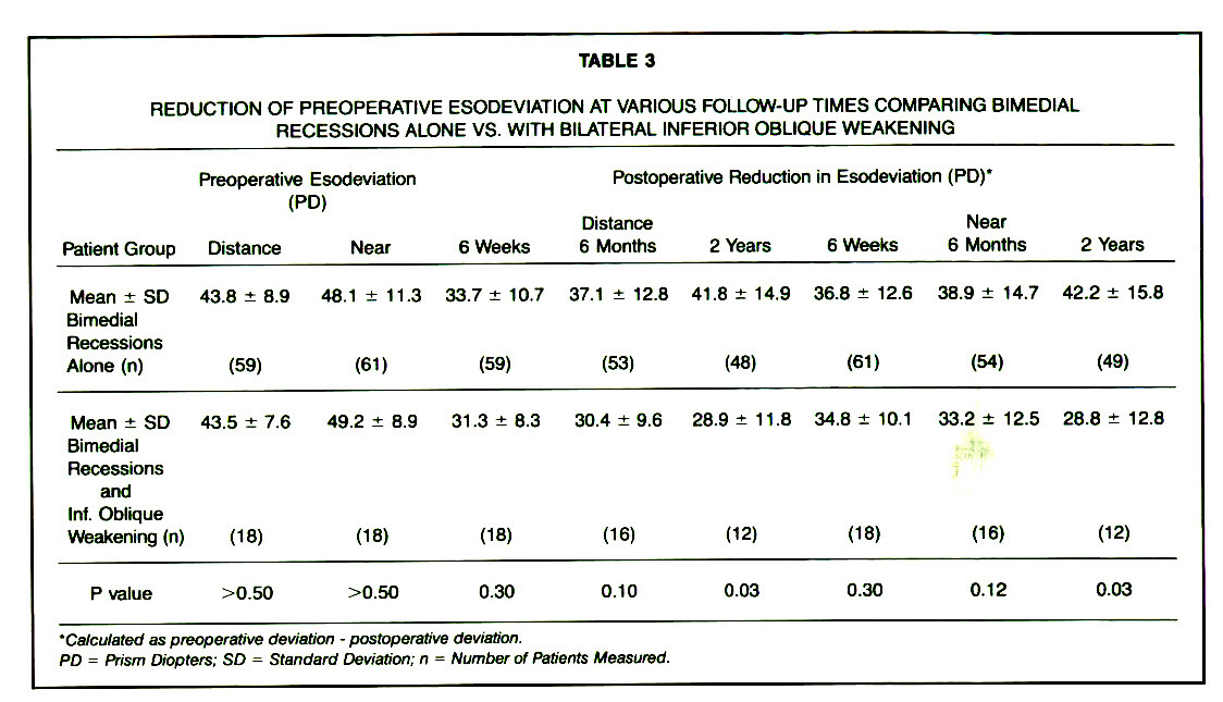 TABLE 3REDUCTION OF PREOPERATIVE ESODEVIATION AT VARIOUS FOLLOW-UP TIMES COMPARING BIMEDIAL RECESSIONS ALONE VS. WITH BILATERAL INFERIOR OBLIQUE WEAKENING