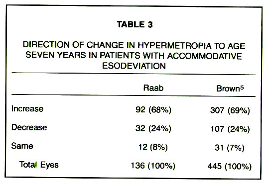 TABLE 3DIRECTION OF CHANGE IN HYPERMETROPIA TO AGE SEVEN YEARS IN PATIENTS WITH ACCOMMODATIVE ESODEVIATION
