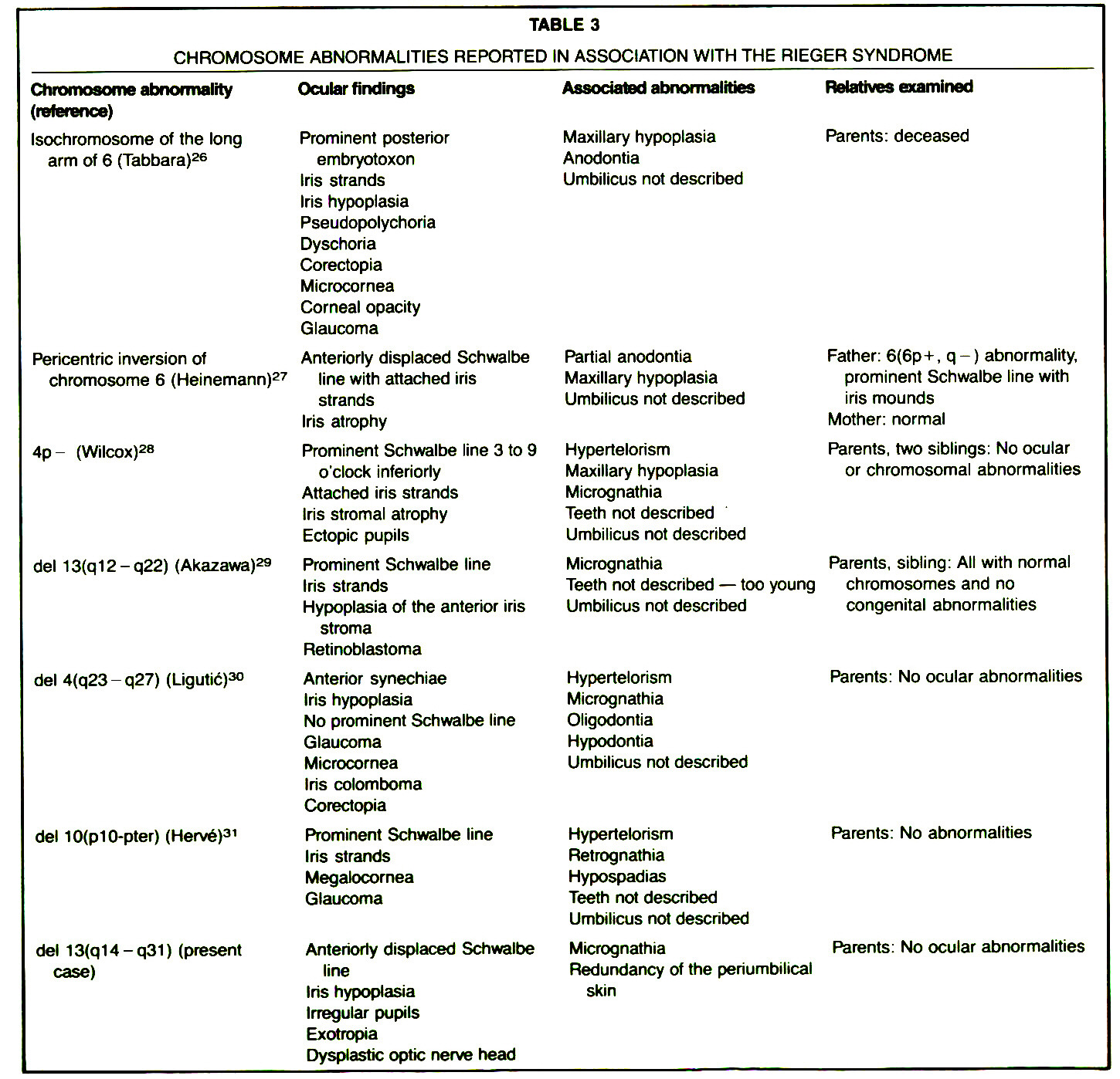 TABLE 3CHROMOSOME ABNORMALITIES REPORTED IN ASSOCIATION WITH THE RIEGER SYNDROME