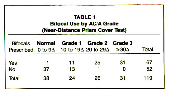 TABLE 1Bifocal Use by AC/A Grade (Near-Distance Prism Cover Test)