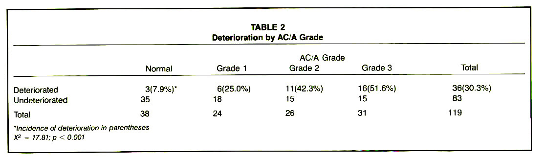 TABLE 2Deterioration by AC/A Grade