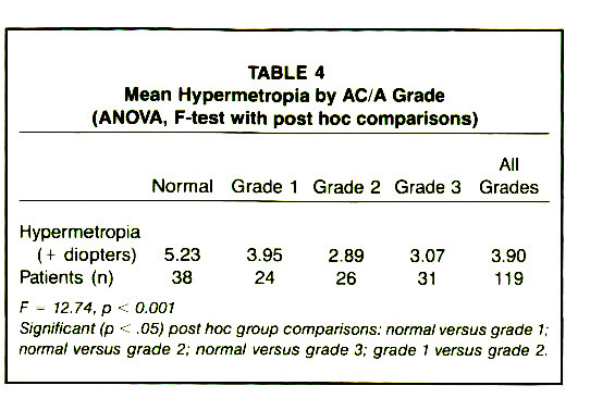 TABLE 4Mean Hypermetropia by AC/A Grade (ANOVA, F-test with post hoc comparisons)