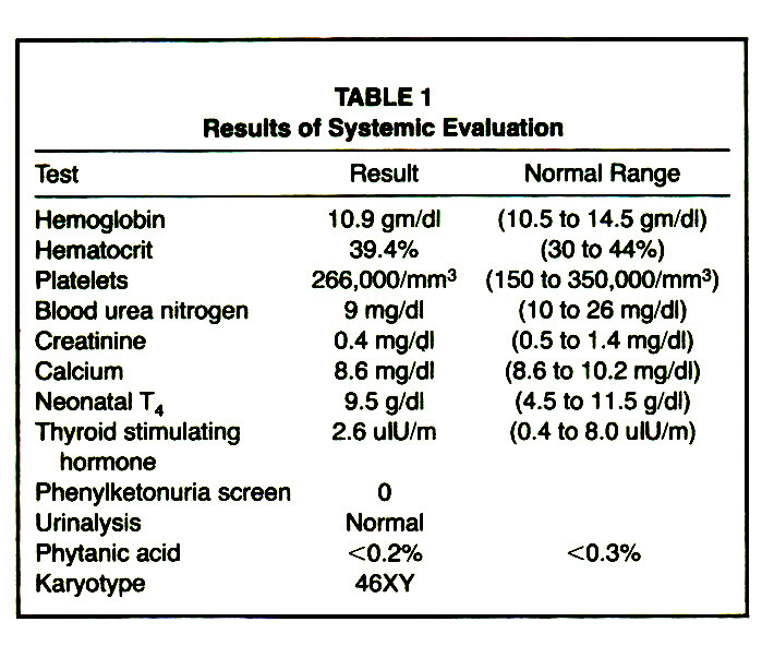 TABLE 1Results of Systemic Evaluation
