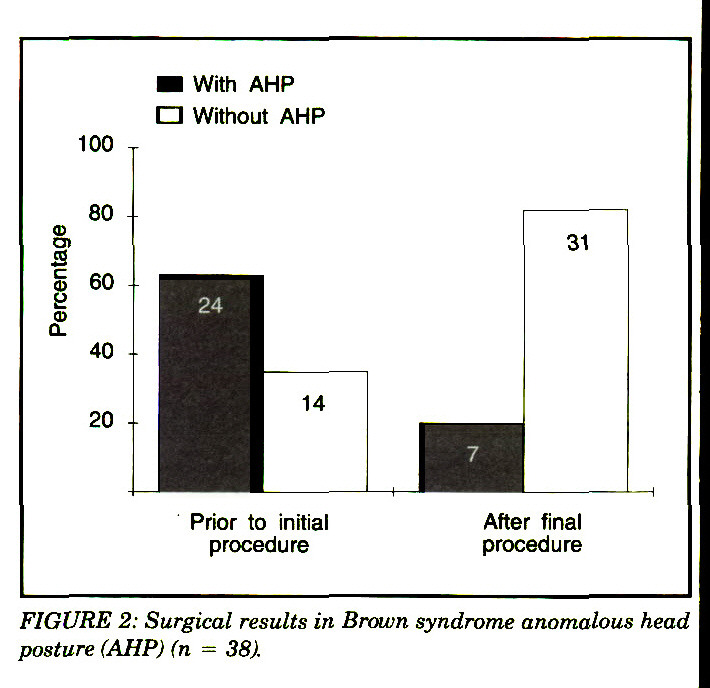 FIGURE 2: Surgical results in Brown syndrome anomalous head posture (AHP) (n = 38).