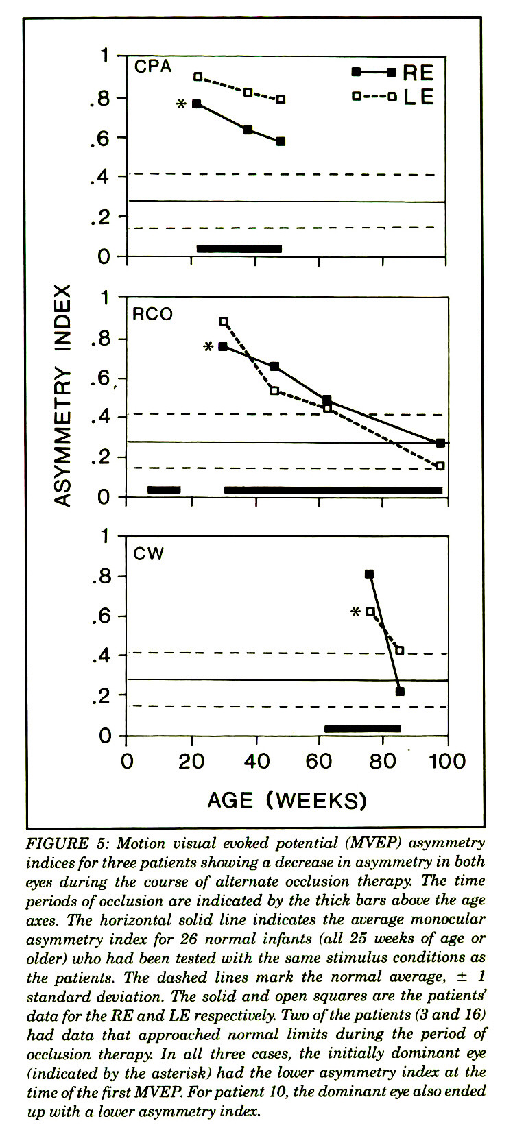 FIGURE 5: Motion visual evoked potential (MVEP) asymmetry indices for three patients showing a decrease in asymmetry in both eyes during the course of alternate occlusion therapy. The time periods of occlusion are indicated by the thick bars above the age axes. The horizontal solid line indicates the average monocular asymmetry index for 26 normal infants (all 25 weeks of age or older) who had been tested with the same stimulus conditions as the patients. The dashed lines mark the normal average, ± 1 standard deviation. The solid and open squares are the patients' data for the RE and LE respectively. Two of the patients (3 and 16) had data that approached normal limits during the period of occlusion therapy. In all three cases, the initially dominant eye (indicated by the asterisk) had the lower asymmetry index at the time of the first MVEP. For patient 10, the dominant eye also ended up with a lower asymmetry index.