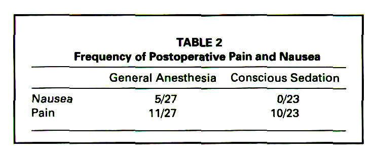 TABLE 2Frequency of Postoperative Pain and Nausea