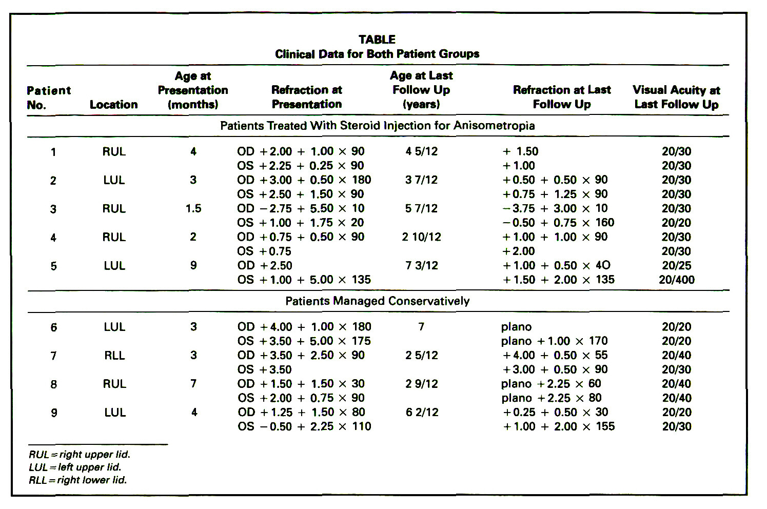 TABLEClinical Data for Both Patient Groups