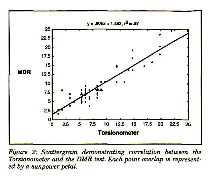 Figure 2: Scattergram demonstrating correlation between the Torsionometer and the DMR test. Each point overlap is represented by a sunpower petal.