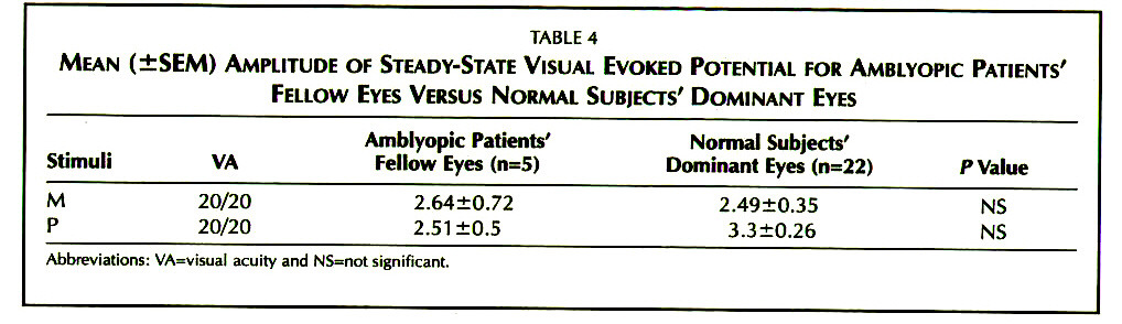 TABLE 4MEAN (±SEM) AMPLITUDE OF STEADY-STATE VISUAL EVOKED POTENTIAL FOR AMBLYOPIC PATIENTS' FELLOW EYES VERSUS NORMAL SUBJECTS' DOMINANT EYES