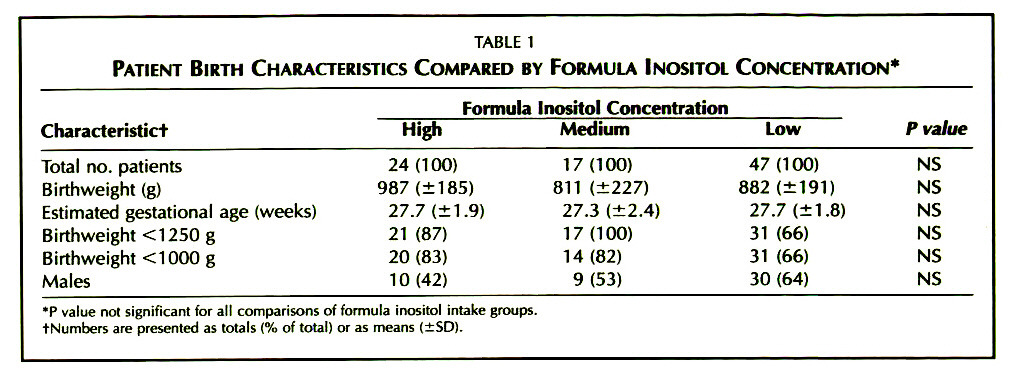 TABLE 1PATIENT BIRTH CHARACTERISTICS COMPARED BY FORMULA INOSITOL CONCENTRATION*