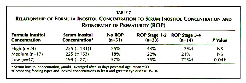 TABLE 7RELATIONSHIP OF FORMULA INOSITOL CONCENTRATION TO SERUM INOSITOL CONCENTRATION AND RETINOPATHY OF PREMATURITY (ROP)