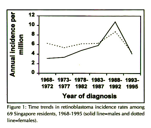 Figure 1: Time trends in retinoblastoma incidence rates among 69 Singapore residents, 1968-1995 (solid line=males and dotted line=females).