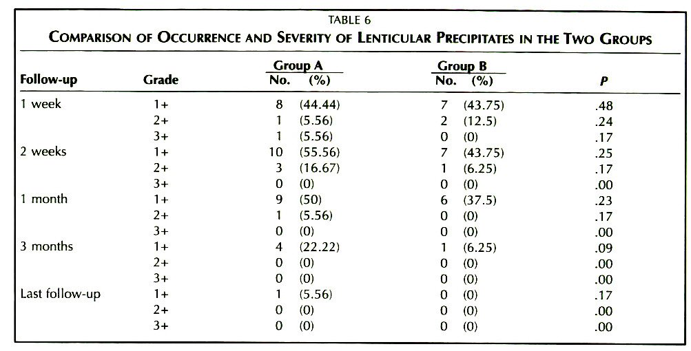 TABLE 6COMPARISON OF OCCURRENCE AND SEVERITY OF LENTICULAR PRECIPITATES IN THE Two GROUPS