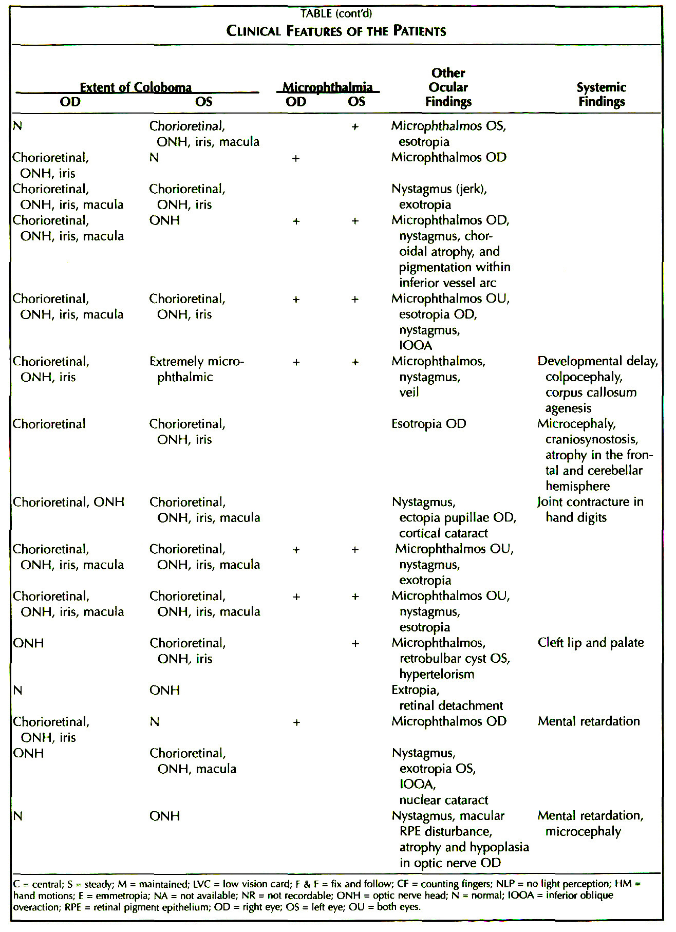 TABLEClinical Features of the Patients