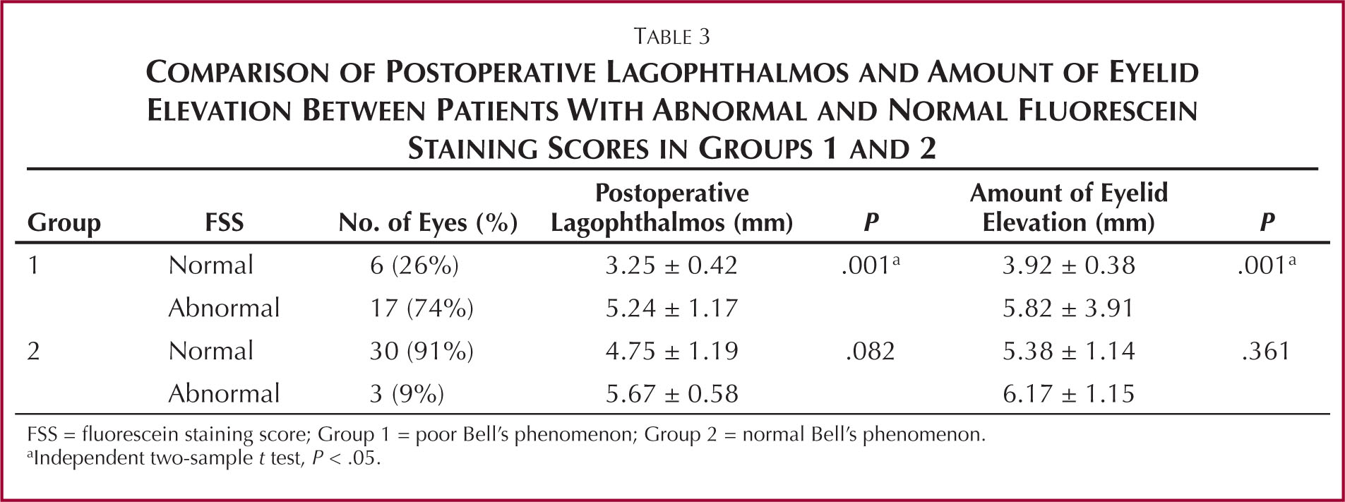 Comparison of Postoperative Lagophthalmos and Amount of Eyelid Elevation Between Patients with Abnormal and Normal Fluorescein Staining Scores in Groups 1 and 2