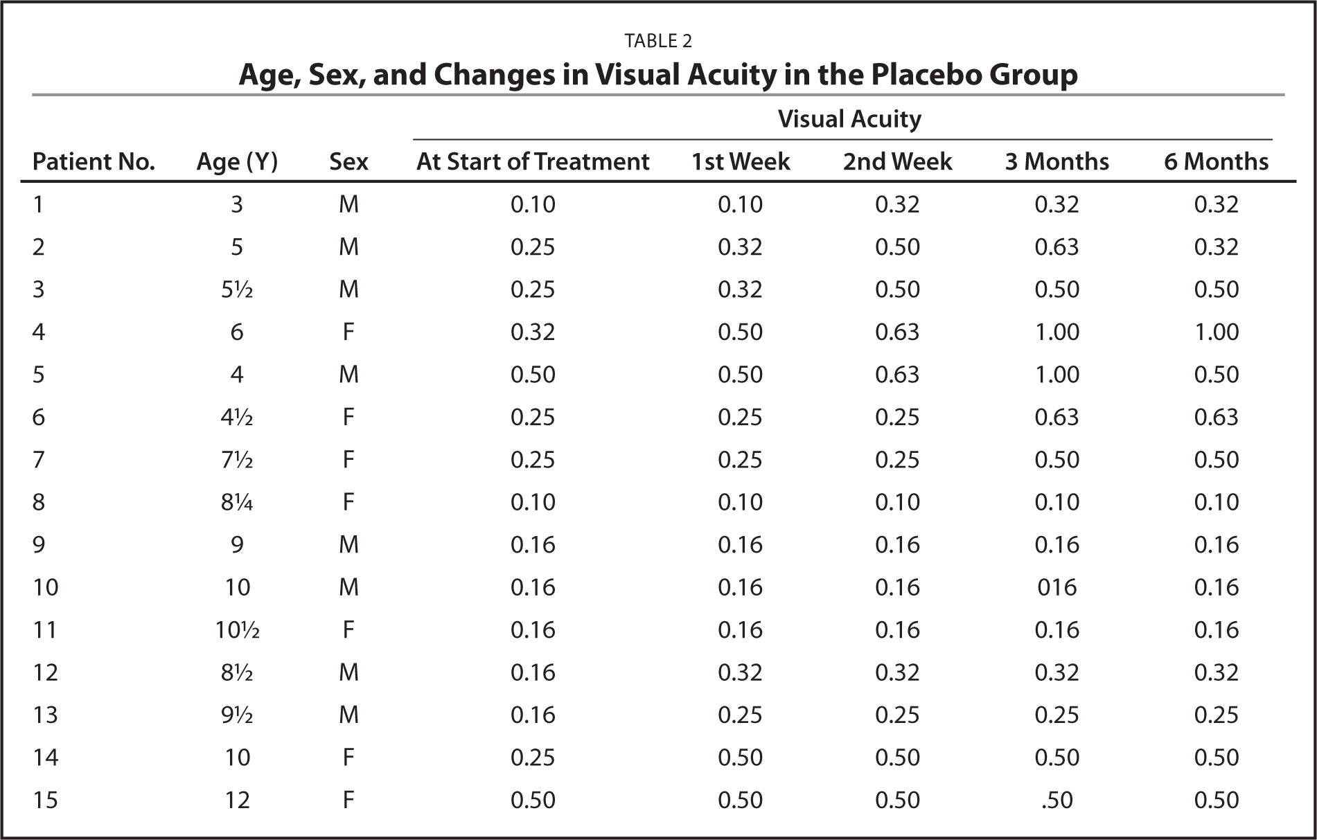 Age, Sex, and Changes in Visual Acuity in the Placebo Group