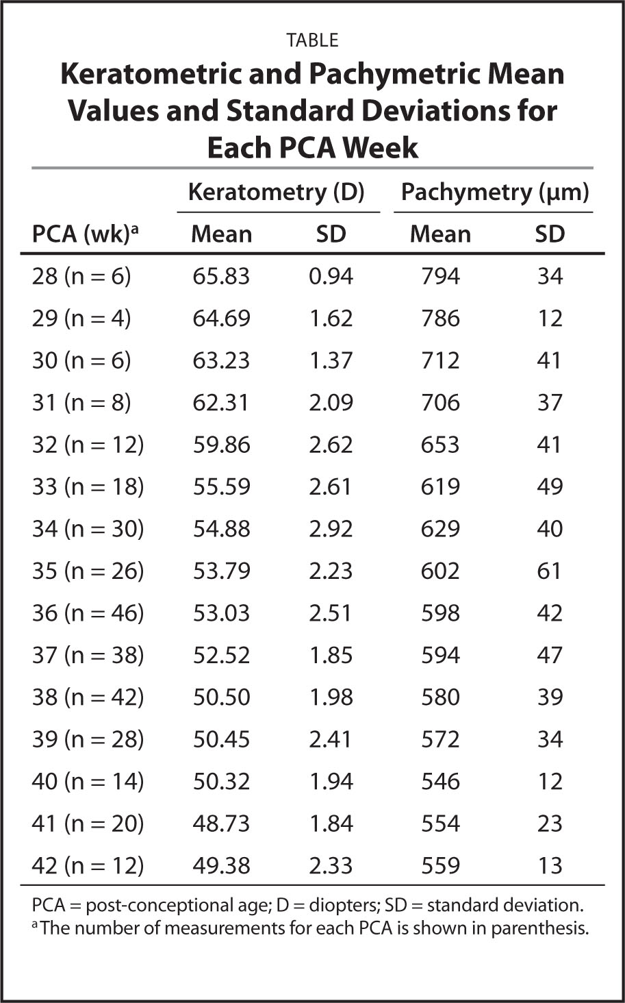 Corneal curvature and thickness development in premature for Ti 85 table of values