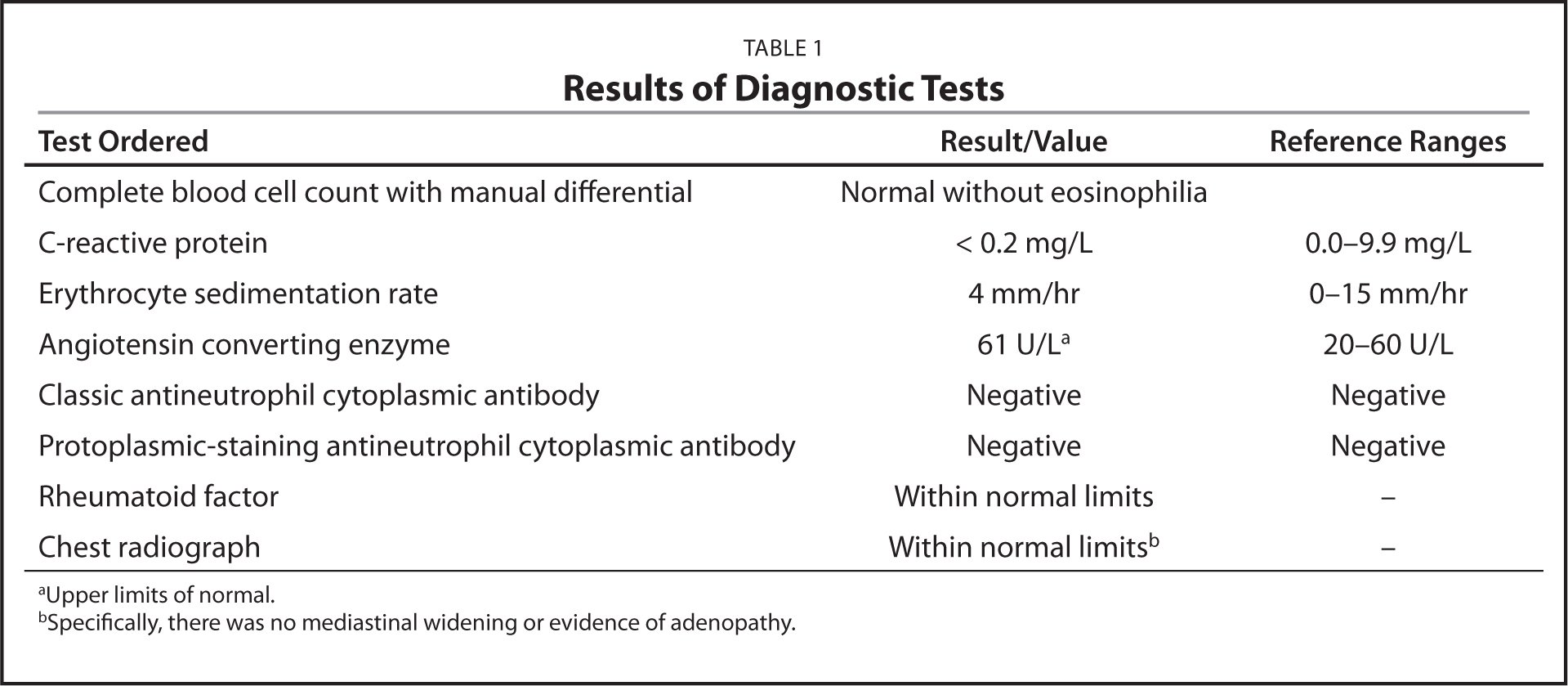 Results of Diagnostic Tests