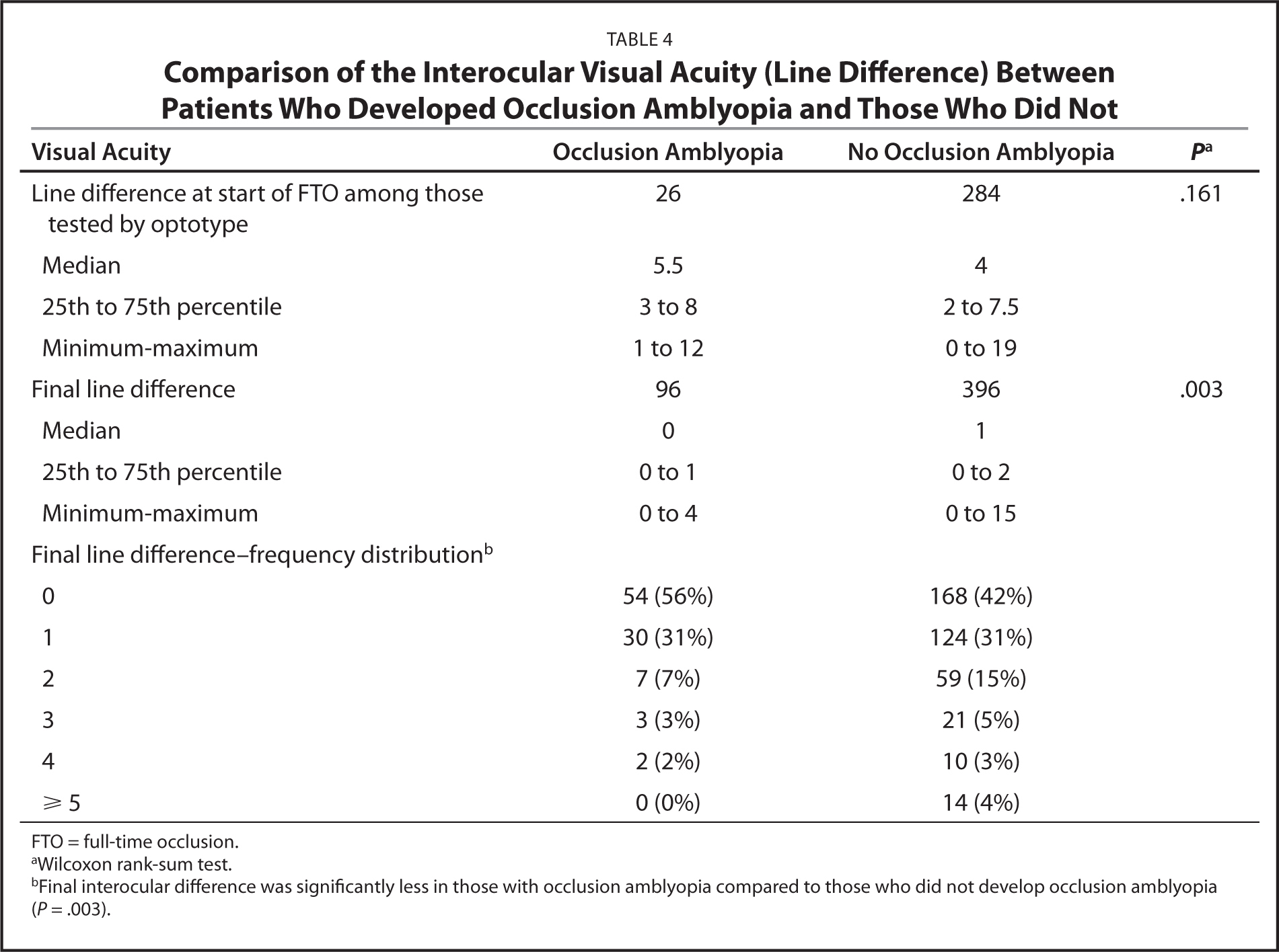 Comparison of the Interocular Visual Acuity (Line Difference) Between Patients Who Developed Occlusion Amblyopia and Those Who Did Not