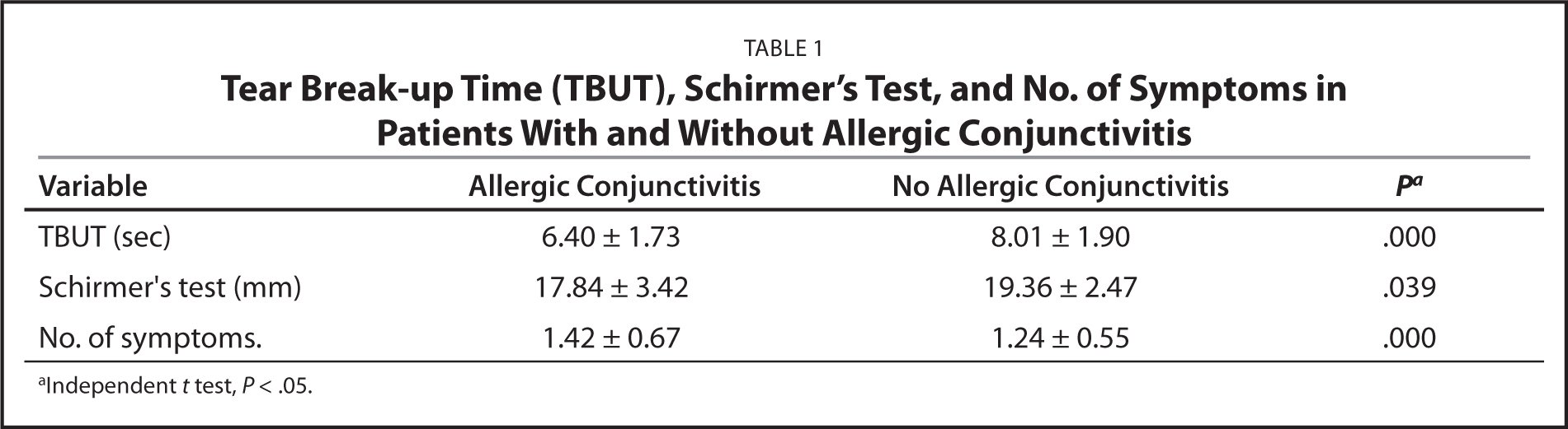 Tear Break-up Time (TBUT), Schirmer's Test, and No. of Symptoms in Patients With and Without Allergic Conjunctivitis