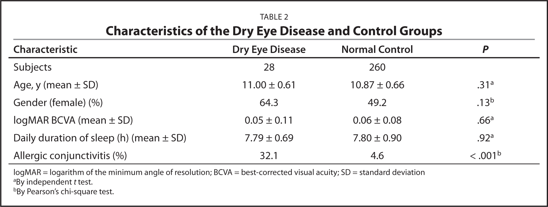 Characteristics of the Dry Eye Disease and Control Groups