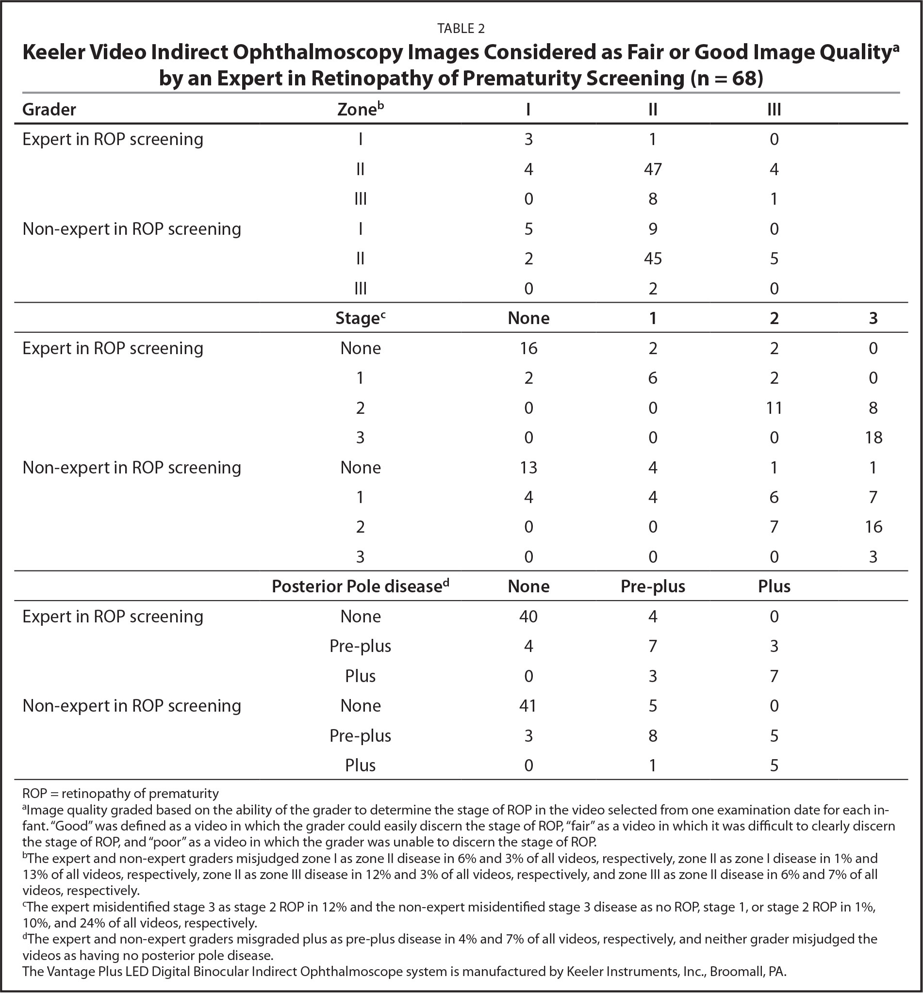 Keeler Video Indirect Ophthalmoscopy Images Considered as Fair or Good Image Qualitya by an Expert in Retinopathy of Prematurity Screening (n = 68)
