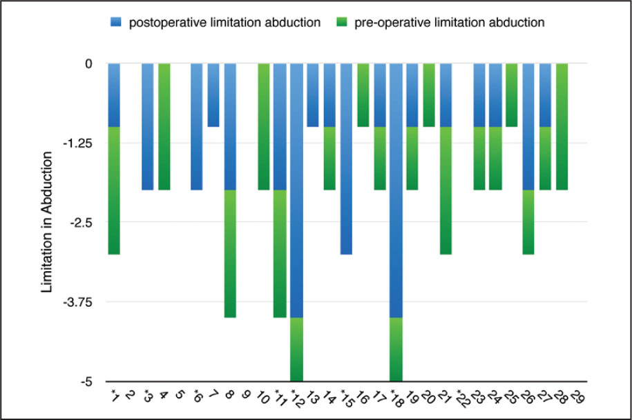 Bar chart showing the preoperative and postoperative limitation in abduction in each patient. *indicates those patients who underwent a second-stage medial rectus recession.